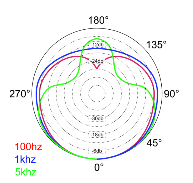 Cardioid frequency dependent