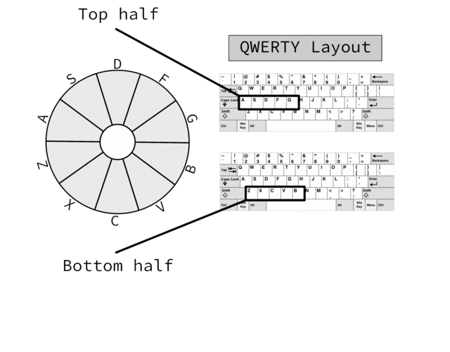 A sample QWERTY setup